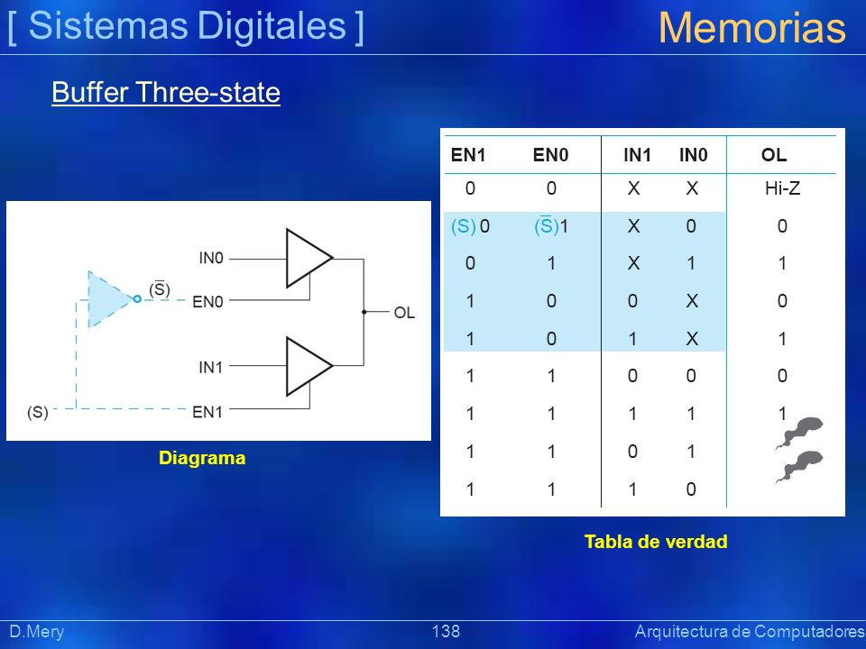 Memorias [ Sistemas Digitales ] Buffer Three-state Diagrama